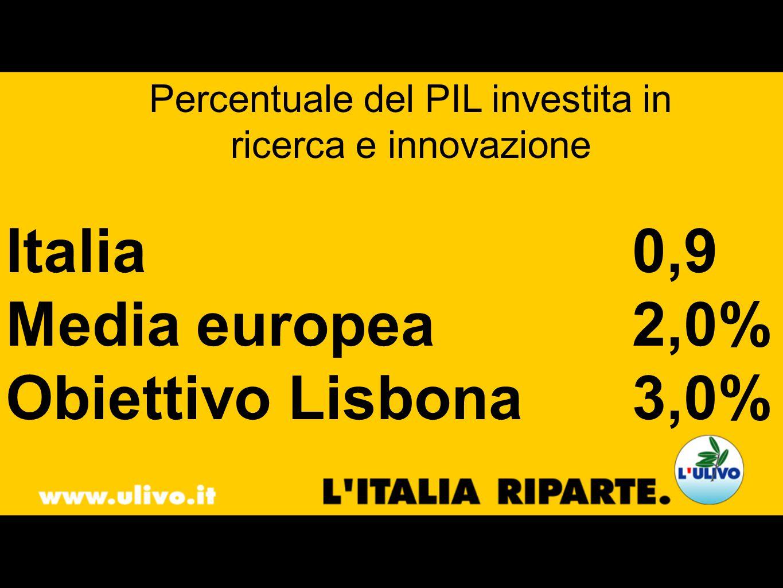 Percentuale del PIL investita in ricerca e innovazione Italia0,9 Media europea2,0% Obiettivo Lisbona3,0%