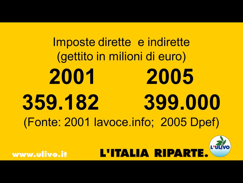 Imposte dirette e indirette (gettito in milioni di euro) 20012005 359.182399.000 (Fonte: 2001 lavoce.info; 2005 Dpef)