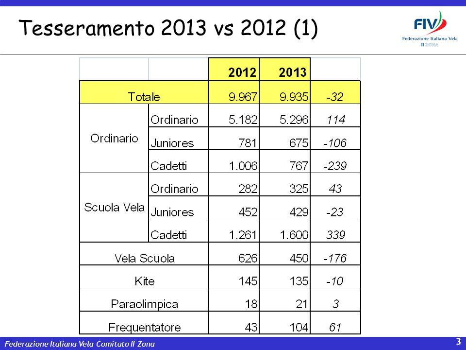 Federazione Italiana Vela Comitato II Zona 14 E permessa attività extra ORC/IRC.