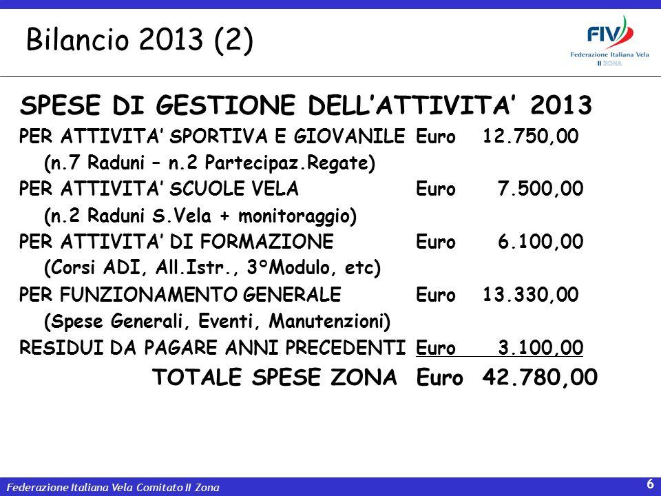 Federazione Italiana Vela Comitato II Zona 7 Dettaglio: SPESE FUNZIONAMENTO GENERALE ZONA SPESE GENERALIEuro 2.130,00 ORGANIZZ.EVENTI SPORTIVIEuro 2.600,00 INCONTRI UDR e TECNICIEuro 1.100,00 MANUT.MEZZI ZONALI VELA MOTOREEuro 2.650,00 PREMIAZIONE ANNUALE ZONALEEuro 2.300,00 VESTIARIO ATLETI RAPPRESENTANZEEuro 1.350,00 PREMI E RICONOSCIMENTI ZONALIEuro 1.200,00 TOTALE SPESE ZONAEuro13.330,00 Bilancio 2013