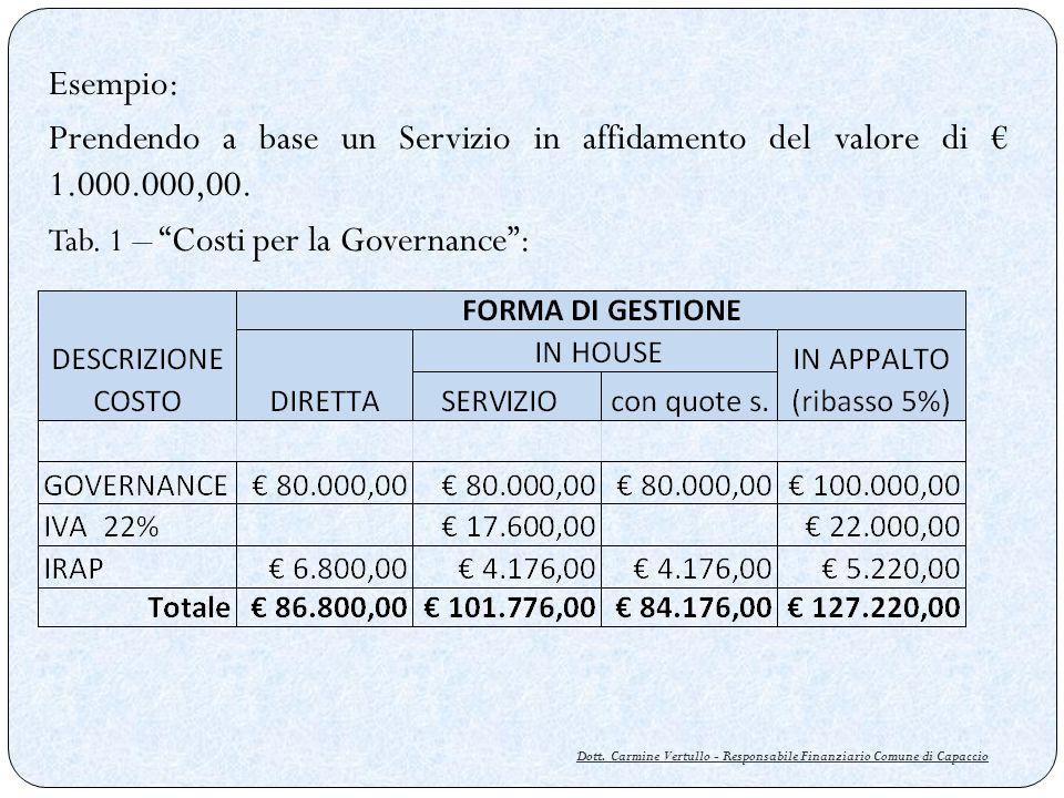 Dott. Carmine Vertullo - Responsabile Finanziario Comune di Capaccio Esempio: Prendendo a base un Servizio in affidamento del valore di 1.000.000,00.