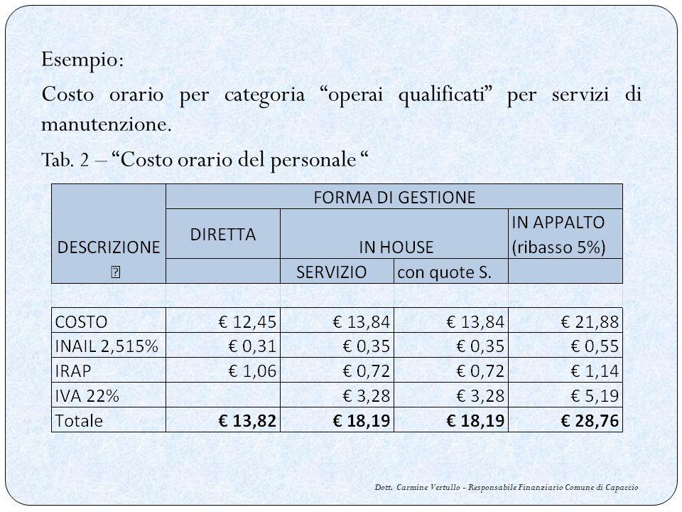 Dott. Carmine Vertullo - Responsabile Finanziario Comune di Capaccio Esempio: Costo orario per categoria operai qualificati per servizi di manutenzion
