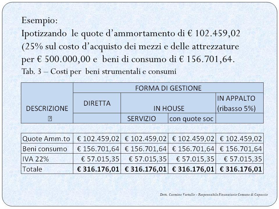 Esempio: Ipotizzando le quote dammortamento di 102.459,02 (25% sul costo dacquisto dei mezzi e delle attrezzature per 500.000,00 e beni di consumo di 156.701,64.