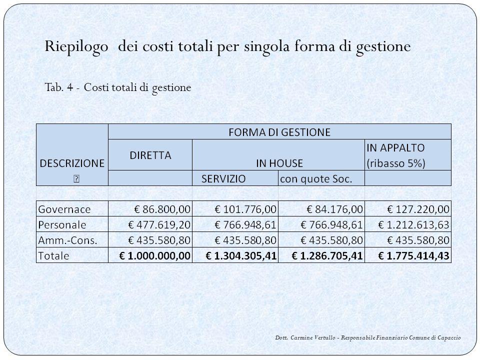 Riepilogo dei costi totali per singola forma di gestione Tab. 4 - Costi totali di gestione Dott. Carmine Vertullo - Responsabile Finanziario Comune di