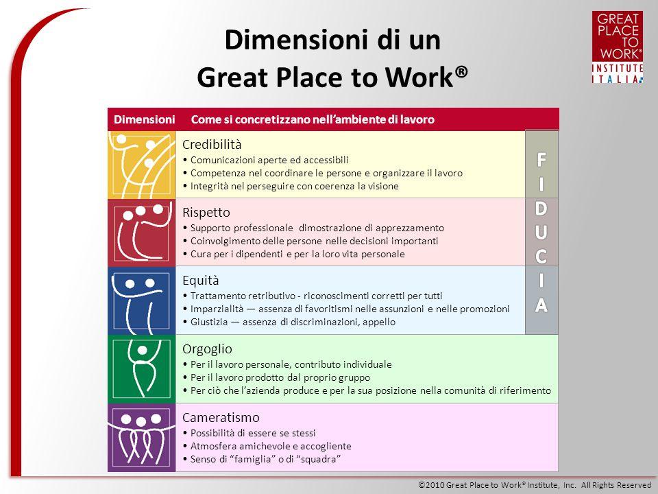 ©2010 Great Place to Work® Institute, Inc. All Rights Reserved Dimensioni di un Great Place to Work® Credibilità Comunicazioni aperte ed accessibili C