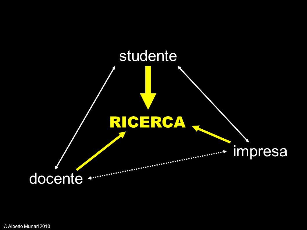 © Alberto Munari 2010 RICERCA studente docente impresa