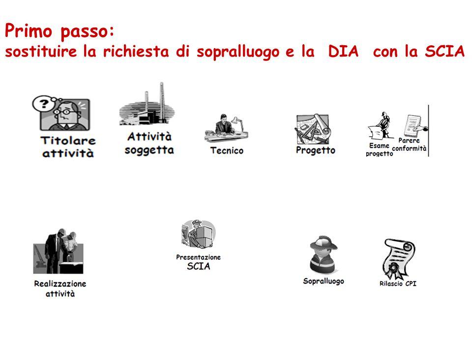 Primo passo: sostituire la richiesta di sopralluogo e la DIA con la SCIA