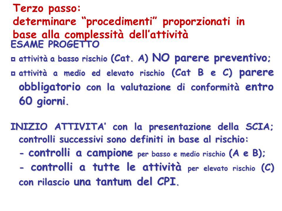 ESAME PROGETTO attività a basso rischio (Cat. A) NO parere preventivo ; attività a basso rischio (Cat. A) NO parere preventivo ; attività a medio ed e