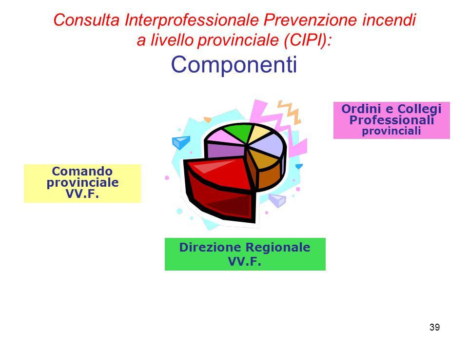 Consulta Interprofessionale Prevenzione incendi a livello provinciale (CIPI): Componenti 39 Ordini e Collegi Professionali provinciali Comando provinc