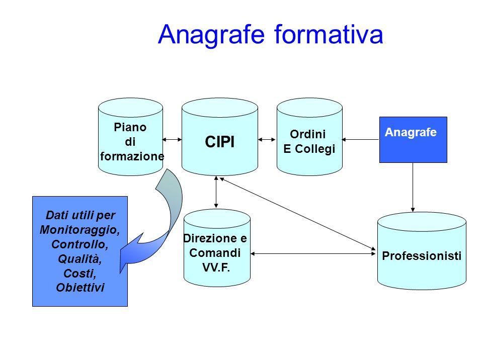 Anagrafe formativa Piano di formazione CIPI Ordini E Collegi Anagrafe Direzione e Comandi VV.F. Professionisti Dati utili per Monitoraggio, Controllo,