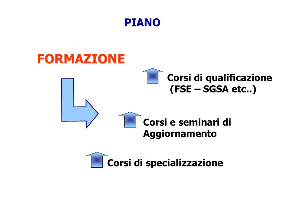 PIANO FORMAZIONE Corsi di qualificazione (FSE – SGSA etc..) Corsi e seminari di Aggiornamento Corsi di specializzazione