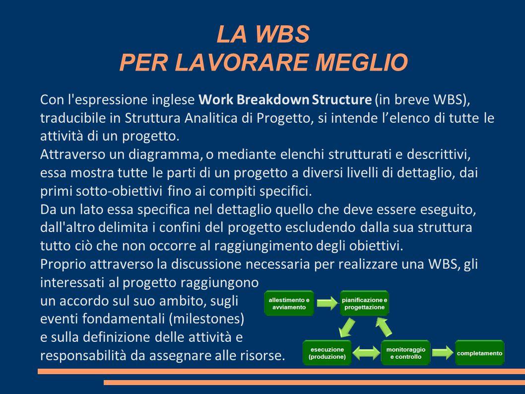 LA WBS PER LAVORARE MEGLIO Con l'espressione inglese Work Breakdown Structure (in breve WBS), traducibile in Struttura Analitica di Progetto, si inten