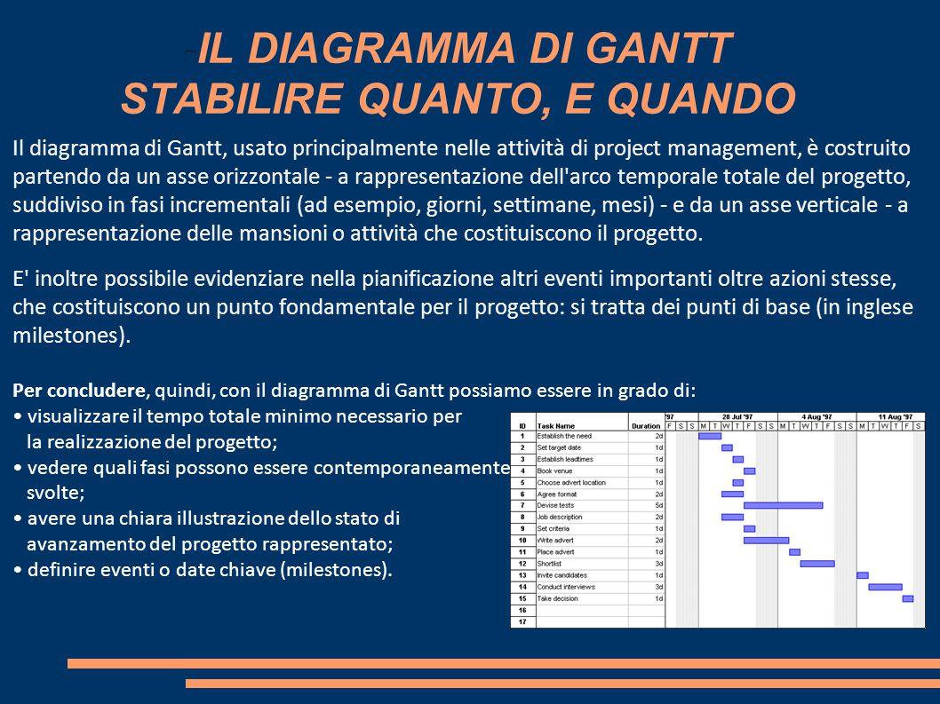 IL DIAGRAMMA DI GANTT STABILIRE QUANTO, E QUANDO Il diagramma di Gantt, usato principalmente nelle attività di project management, è costruito partend