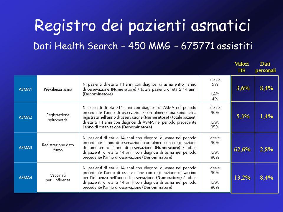 Registro dei pazienti asmatici Dati Health Search – 450 MMG – 675771 assistiti 8,4% 1,4% 62,6% 13,2% Valori HS 3,6% 5,3% 2,8% 8,4% Dati personali