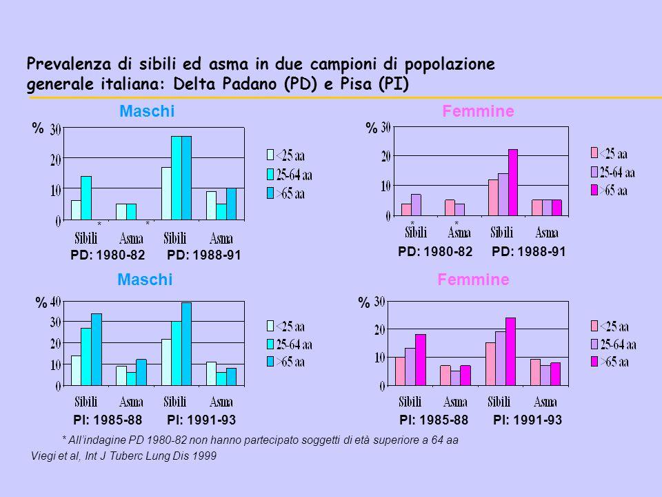 Problemi nella raccolta dati TERAPIA (farmaci e dosaggi) Β 2 -AGONISTI SHORT-ACTING Β 2 -AGONISTI LONG-ACTING ANTILEUCOTRIENI CORTISONICI INALATORI CROMONI ANTISTAMINICI TEOFILLINA CORTISONICI PER OS