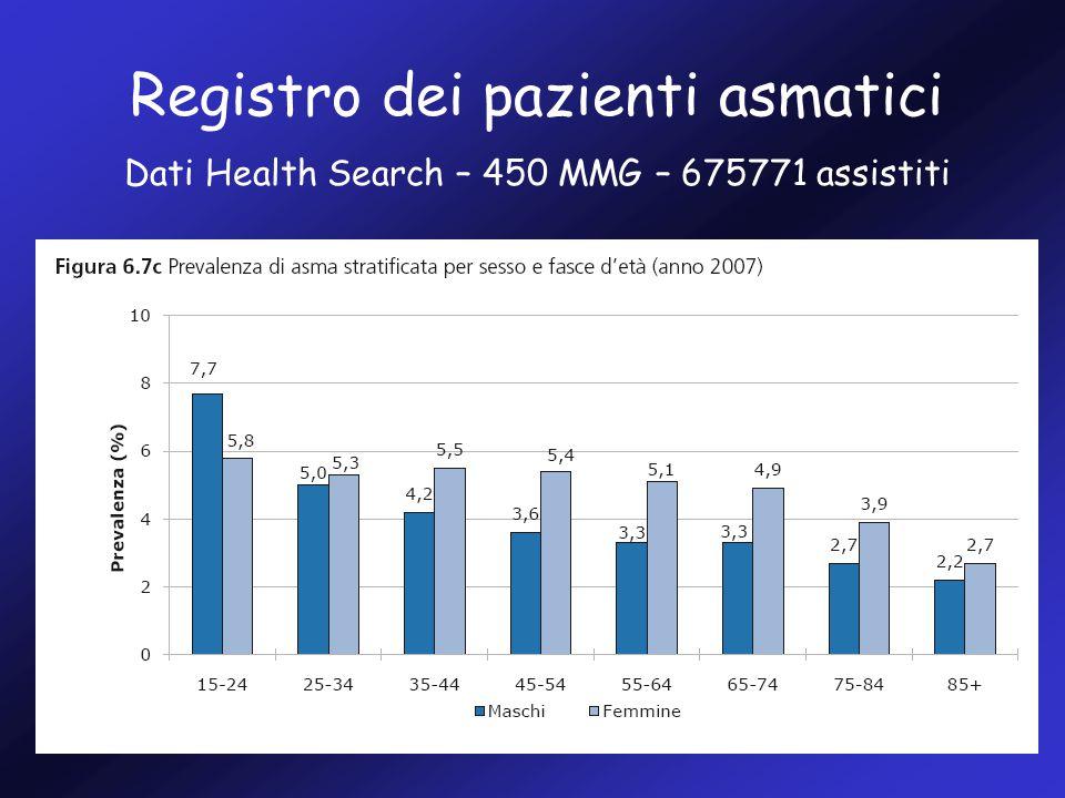 Registro dei pazienti asmatici Dati Health Search – 450 MMG – 675771 assistiti
