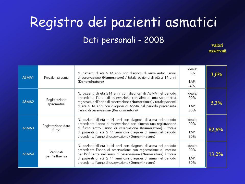 Registro dei pazienti asmatici Dati personali - 2008 3,6% 5,3% 62,6% 13,2% valori osservati