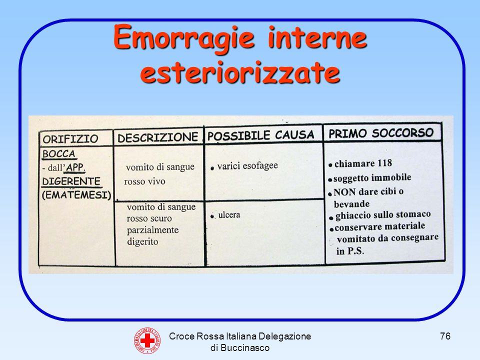 Croce Rossa Italiana Delegazione di Buccinasco 76 Emorragie interne esteriorizzate C O N V E N Z I O N E D I G I N E V R A 2 2 A G O S T O 1 8 6 4