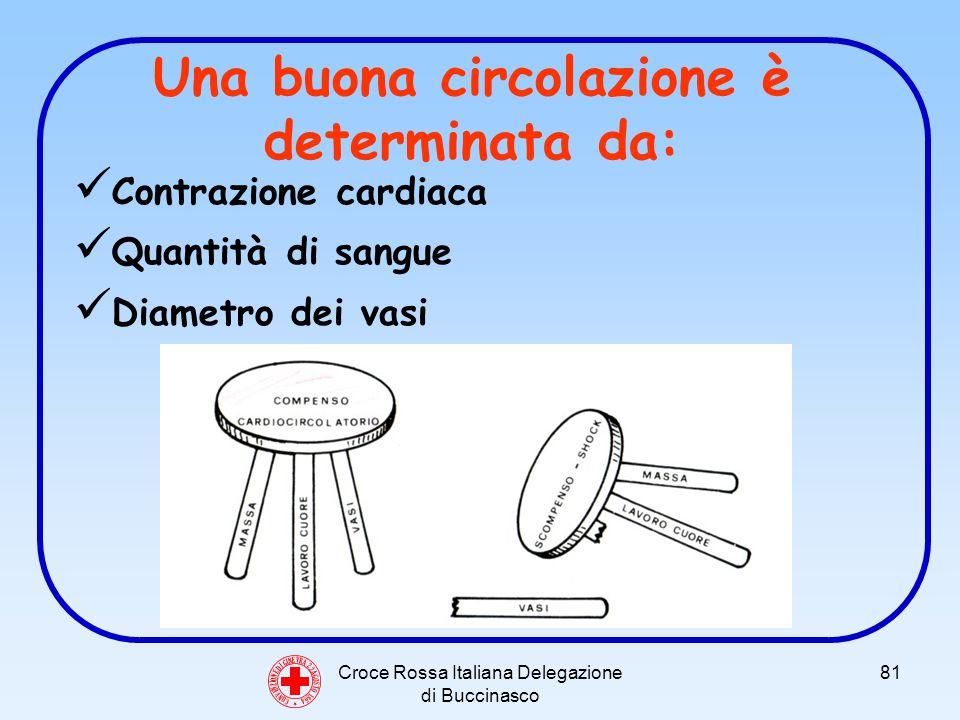 Croce Rossa Italiana Delegazione di Buccinasco 81 Una buona circolazione è determinata da: Contrazione cardiaca Quantità di sangue Diametro dei vasi C O N V E N Z I O N E D I G I N E V R A 2 2 A G O S T O 1 8 6 4