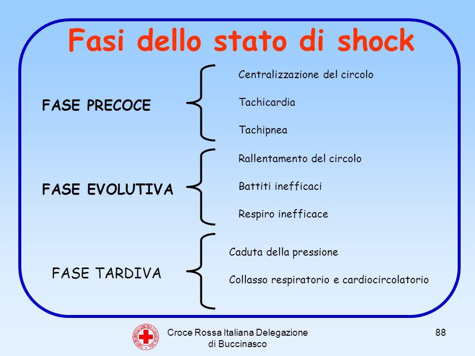 Croce Rossa Italiana Delegazione di Buccinasco 88 Fasi dello stato di shock C O N V E N Z I O N E D I G I N E V R A 2 2 A G O S T O 1 8 6 4 FASE PRECOCE Centralizzazione del circolo Tachicardia Tachipnea FASE EVOLUTIVA Rallentamento del circolo Battiti inefficaci Respiro inefficace FASE TARDIVA Caduta della pressione Collasso respiratorio e cardiocircolatorio