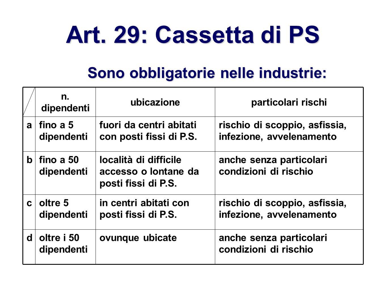 Art. 29: Cassetta di PS Sono obbligatorie nelle industrie: anche senza particolari condizioni di rischio ovunque ubicateoltre i 50 dipendenti d rischi