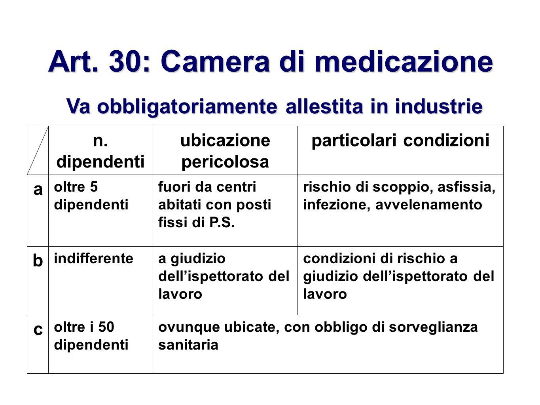 Art. 30: Camera di medicazione Va obbligatoriamente allestita in industrie con: ovunque ubicate, con obbligo di sorveglianza sanitaria oltre i 50 dipe