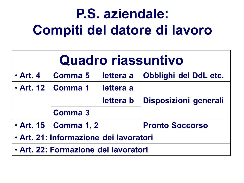P.S. aziendale: Compiti del datore di lavoro Art. 22: Formazione dei lavoratori Art. 21: Informazione dei lavoratori Pronto SoccorsoComma 1, 2Art. 15