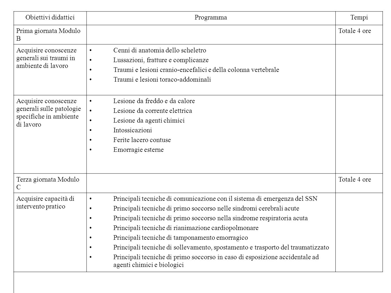 Obiettivi didatticiProgrammaTempi Prima giornata Modulo B Totale 4 ore Acquisire conoscenze generali sui traumi in ambiente di lavoro Cenni di anatomi