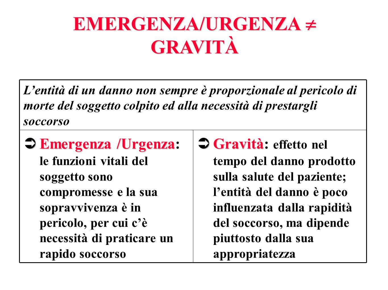 EMERGENZA/URGENZA GRAVITÀ Gravità Gravità: effetto nel tempo del danno prodotto sulla salute del paziente; lentità del danno è poco influenzata dalla