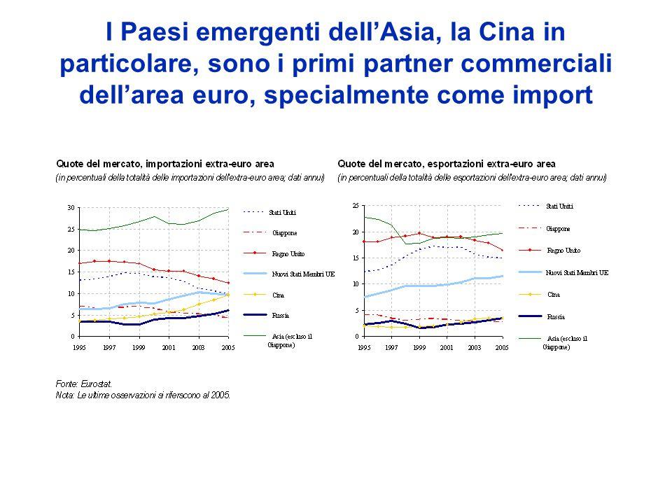 I Paesi emergenti dellAsia, la Cina in particolare, sono i primi partner commerciali dellarea euro, specialmente come import