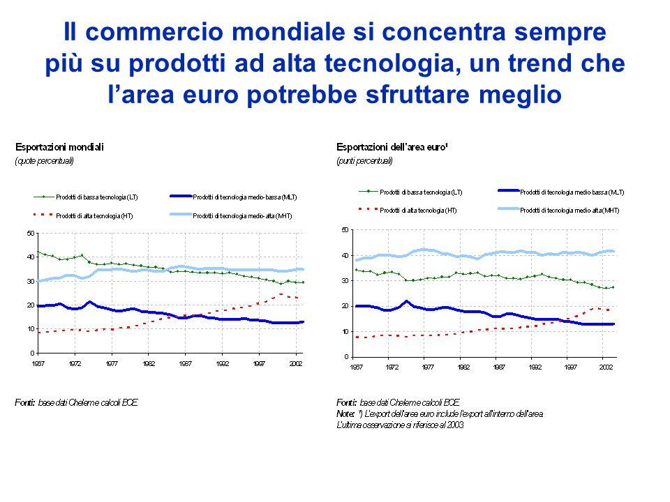 Il commercio mondiale si concentra sempre più su prodotti ad alta tecnologia, un trend che larea euro potrebbe sfruttare meglio
