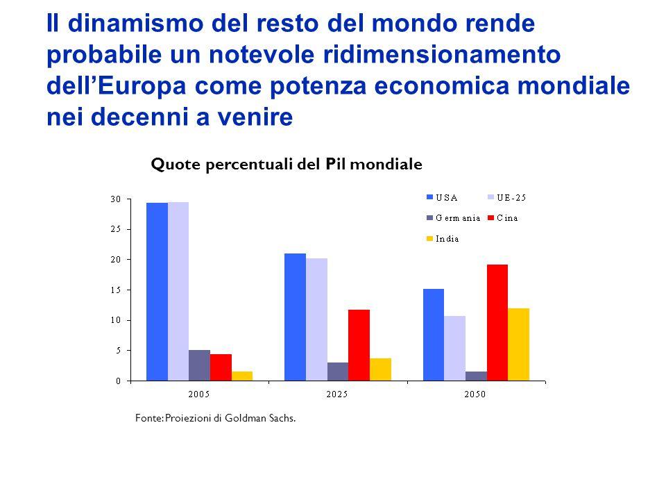 Il dinamismo del resto del mondo rende probabile un notevole ridimensionamento dellEuropa come potenza economica mondiale nei decenni a venire Quote p