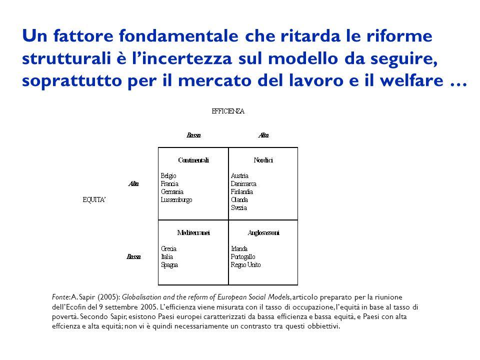 Un fattore fondamentale che ritarda le riforme strutturali è lincertezza sul modello da seguire, soprattutto per il mercato del lavoro e il welfare …