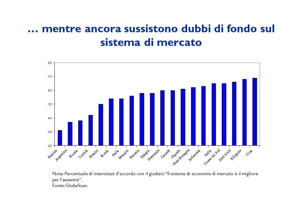 … mentre ancora sussistono dubbi di fondo sul sistema di mercato Nota: Percentuale di intervistati daccordo con il giudizio Il sistema di economia di