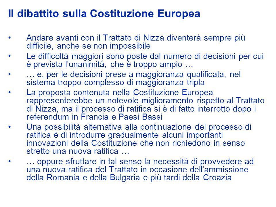 Il dibattito sulla Costituzione Europea Andare avanti con il Trattato di Nizza diventerà sempre più difficile, anche se non impossibile Le difficoltà