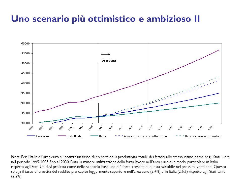 Uno scenario più ottimistico e ambizioso II Nota: Per lItalia e larea euro si ipotizza un tasso di crescita della produttività totale dei fattori allo