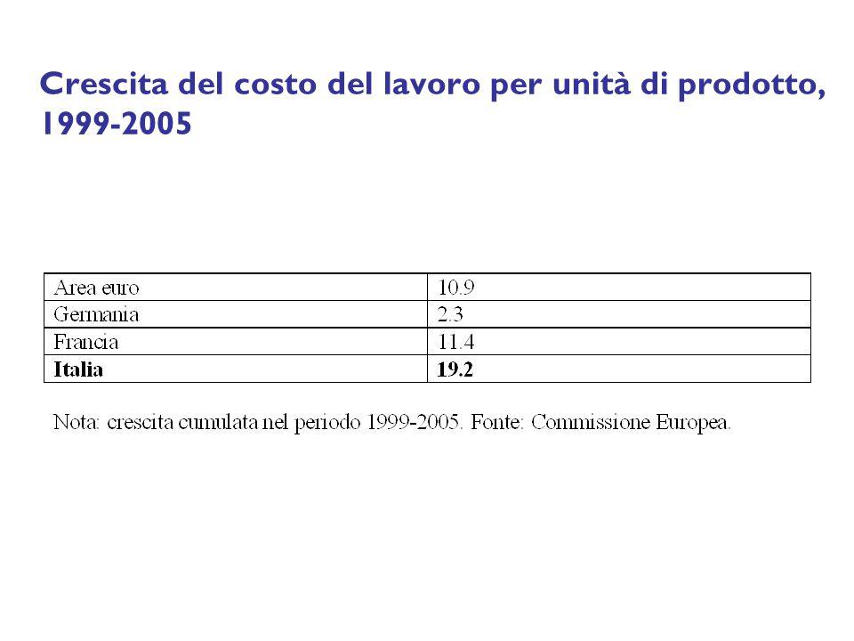 Crescita del costo del lavoro per unità di prodotto, 1999-2005