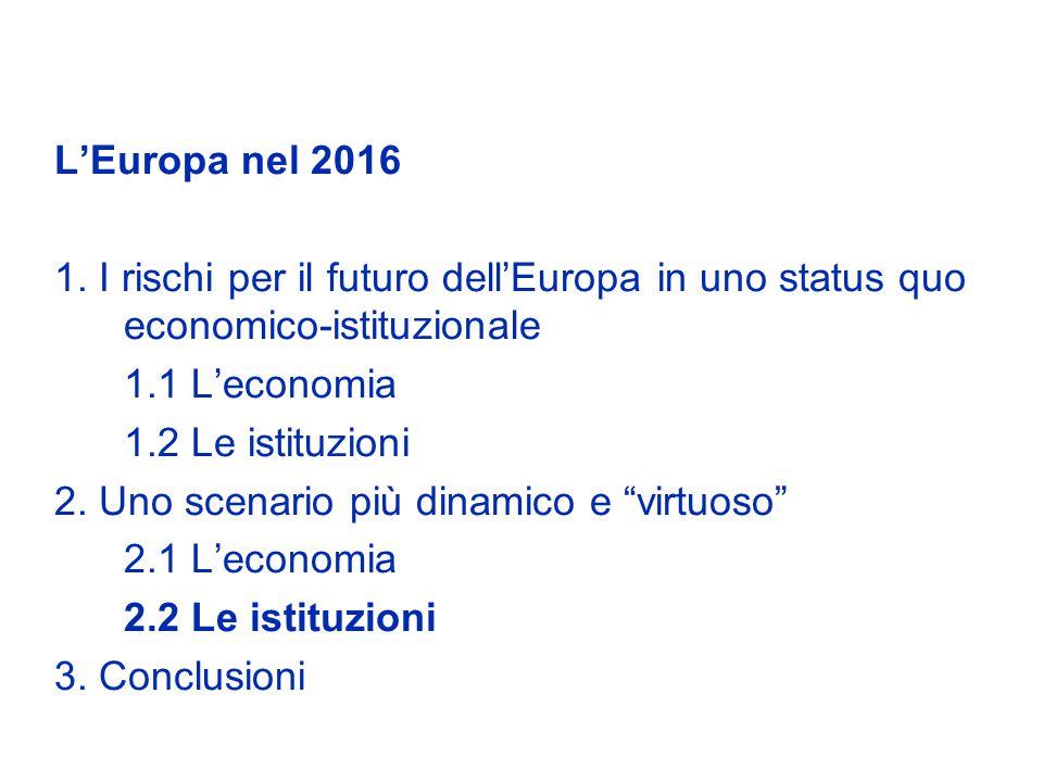 LEuropa nel 2016 1. I rischi per il futuro dellEuropa in uno status quo economico-istituzionale 1.1 Leconomia 1.2 Le istituzioni 2. Uno scenario più d