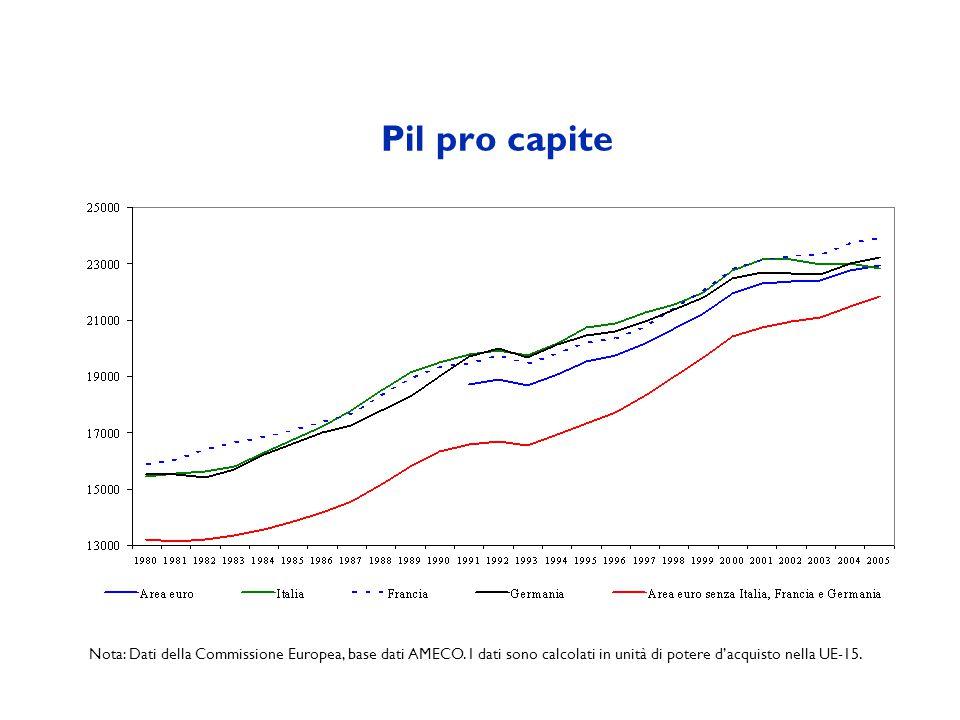 Pil pro capite Nota: Dati della Commissione Europea, base dati AMECO. I dati sono calcolati in unità di potere dacquisto nella UE-15.