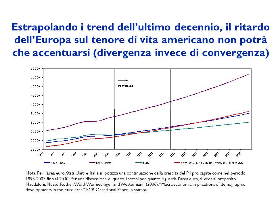 Estrapolando i trend dellultimo decennio, il ritardo dellEuropa sul tenore di vita americano non potrà che accentuarsi (divergenza invece di convergenza) Nota: Per larea euro, Stati Uniti e Italia si ipotizza una continuazione della crescita del Pil pro capite come nel periodo 1995-2005 fino al 2030.
