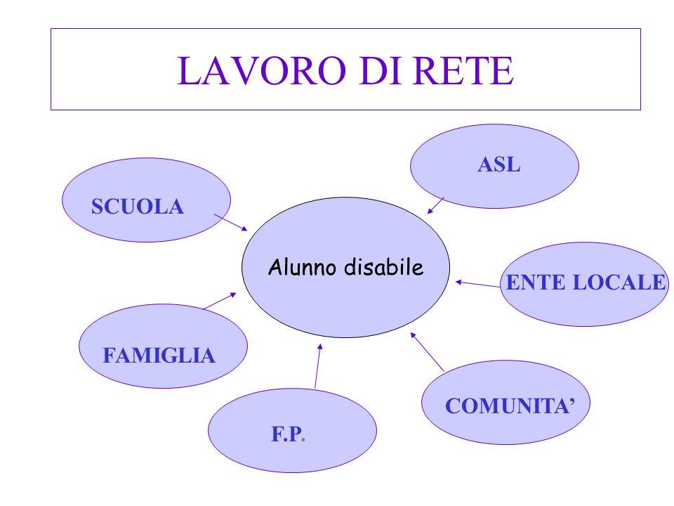 LAVORO DI RETE Alunno disabile SCUOLA ASL FAMIGLIA COMUNITA ENTE LOCALE F.P.