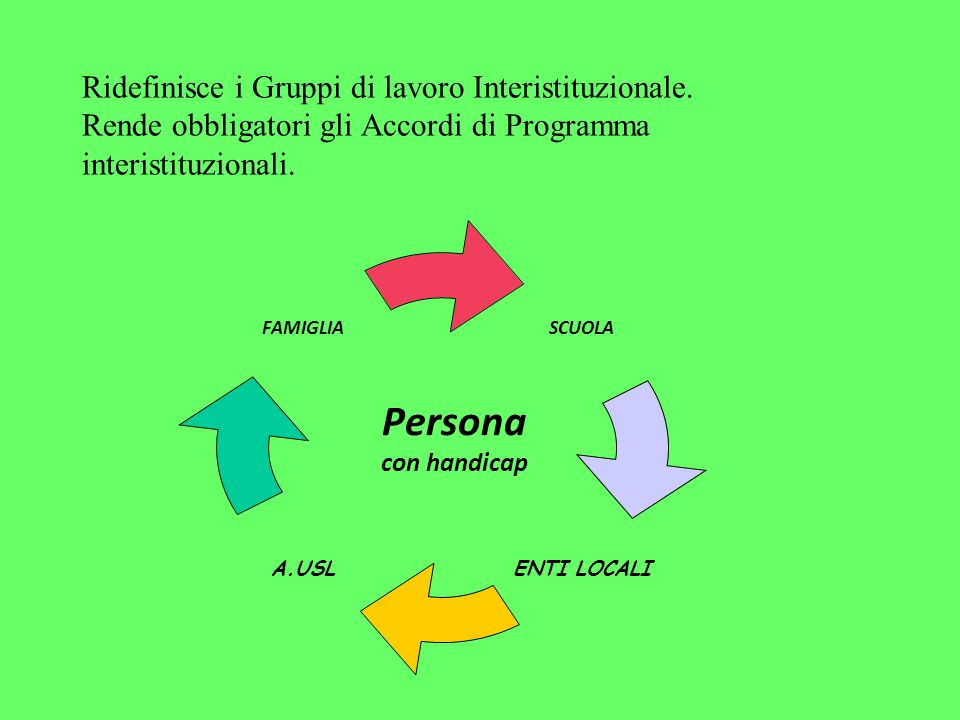Ridefinisce i Gruppi di lavoro Interistituzionale. Rende obbligatori gli Accordi di Programma interistituzionali. Persona con handicap