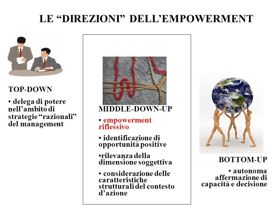 TOP-DOWN delega di potere nellambito di strategie razionali del management BOTTOM-UP autonoma affermazione di capacità e decisione MIDDLE-DOWN-UP empo