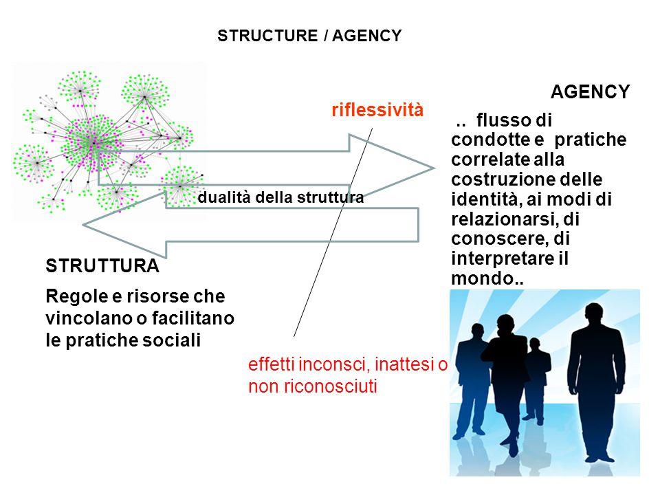 STRUTTURA Regole e risorse che vincolano o facilitano le pratiche sociali AGENCY..