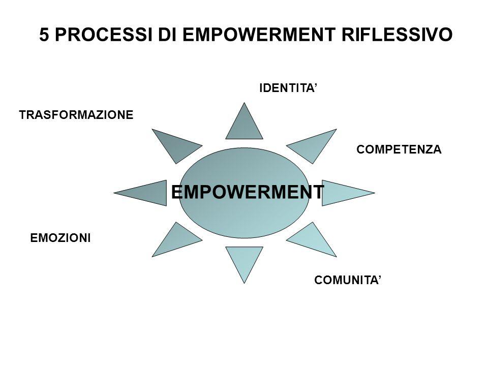 IDENTITA COMPETENZA COMUNITA EMOZIONI TRASFORMAZIONE EMPOWERMENT 5 PROCESSI DI EMPOWERMENT RIFLESSIVO