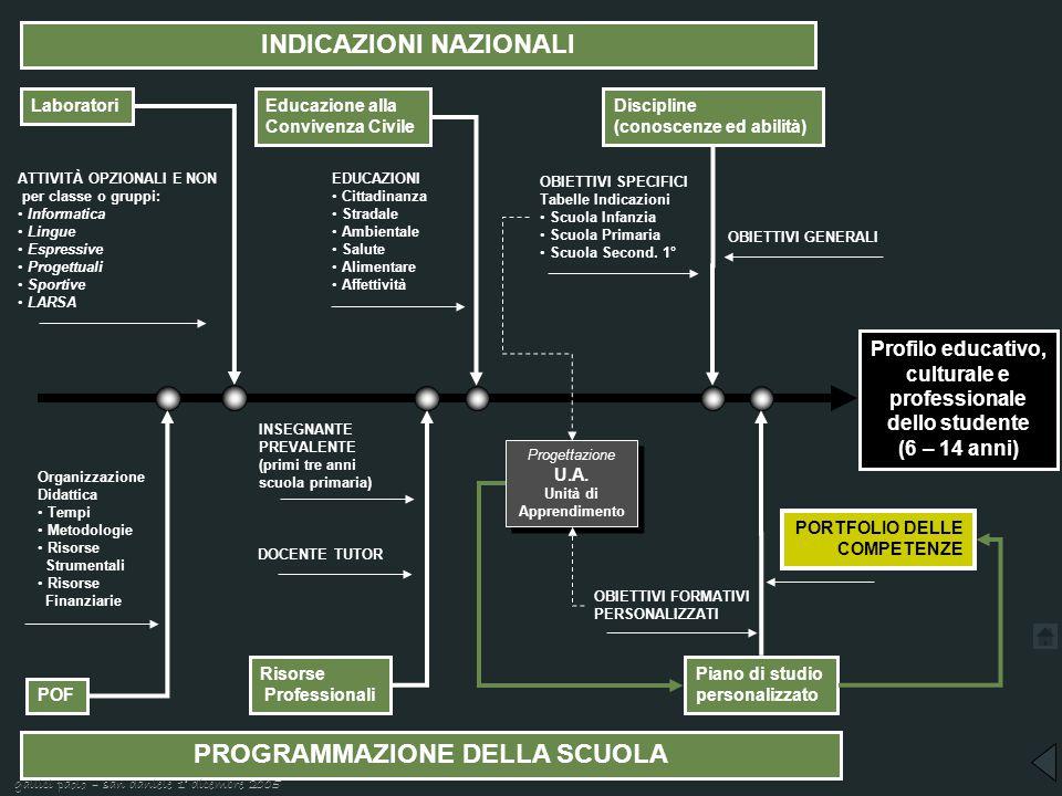 INDICAZIONI NAZIONALI PROGRAMMAZIONE DELLA SCUOLA Profilo educativo, culturale e professionale dello studente (6 – 14 anni) LaboratoriEducazione alla