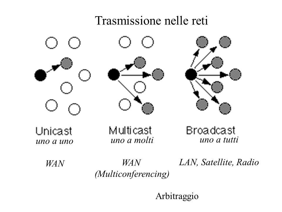 Trasmissione nelle reti uno a tutti LAN, Satellite, Radio uno a molti WAN (Multiconferencing) uno a uno WAN Arbitraggio