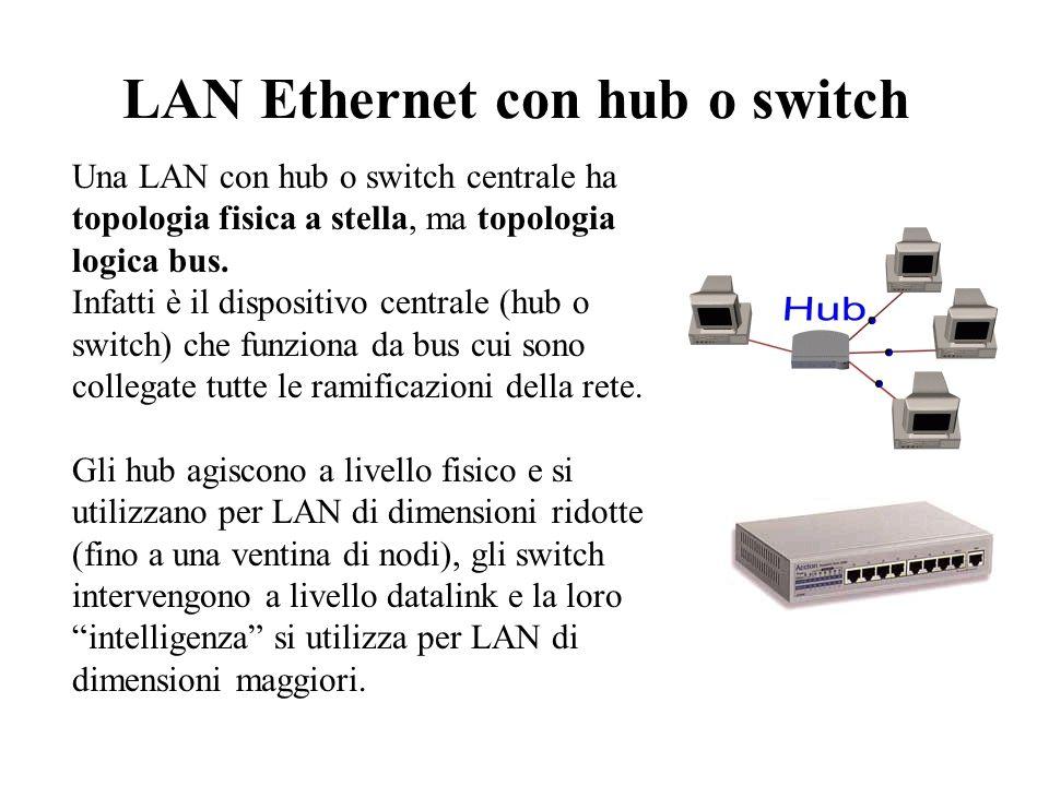 LAN Ethernet con hub o switch Una LAN con hub o switch centrale ha topologia fisica a stella, ma topologia logica bus. Infatti è il dispositivo centra
