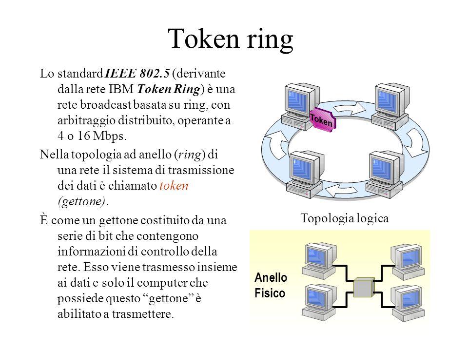 Token ring Lo standard IEEE 802.5 (derivante dalla rete IBM Token Ring) è una rete broadcast basata su ring, con arbitraggio distribuito, operante a 4