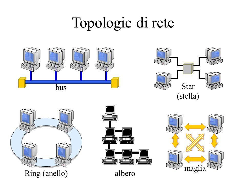 Topologie di rete bus Star (stella) Ring (anello)albero maglia